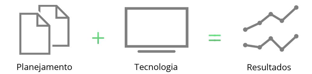 Planejamento + Tecnologia = Resultados